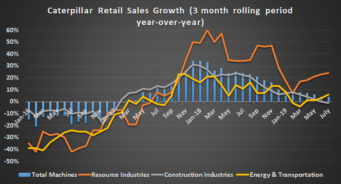 Caterpillar retail sales growth in total machines, resource industries, construction industries, and energy & transportation