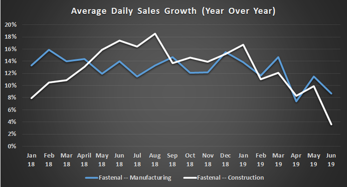 Fastenal's average daily sales growth, in manufacturing and construction
