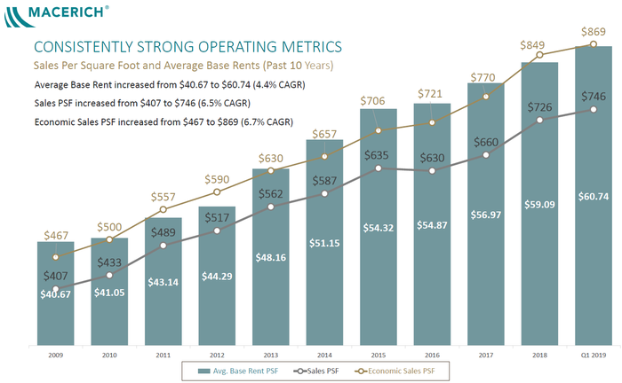 chart showing Macerich's operating metrics trending higher