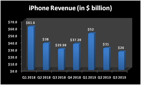 iPhone revenue trend chart