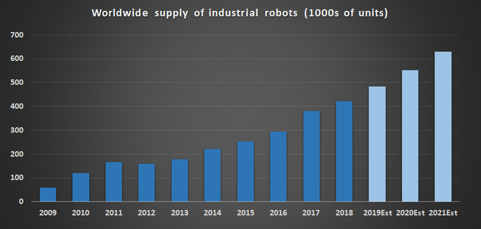Worldwide supply of industrial robots