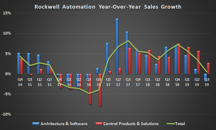 Rockwell Automation sales growth