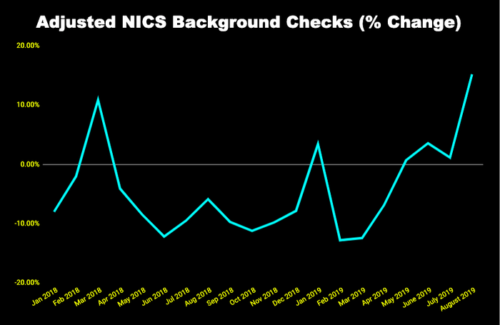 Chart of adjusted criminal background check data