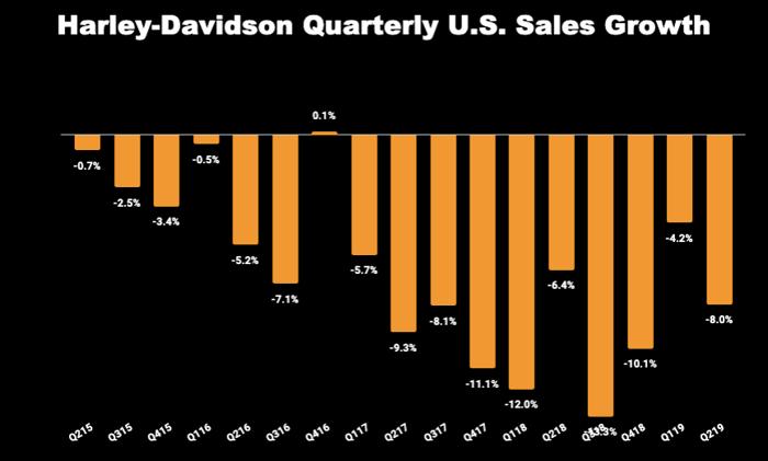Chart of Harley-Davidson quarterly U.S. sales