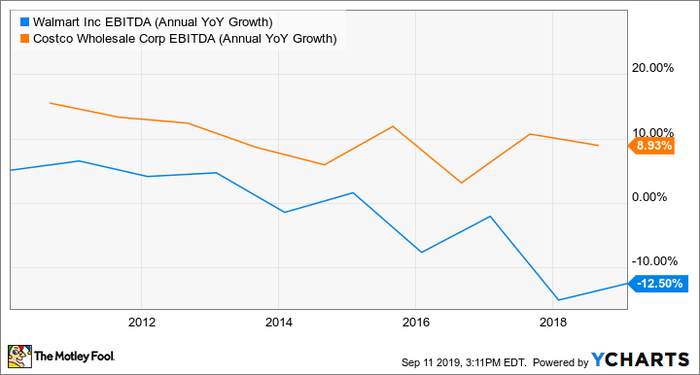 Y-O-Y EBITDA Growth, Wamart vs. Costco