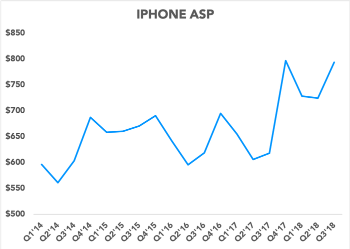 Chart showing iPhone ASP over time