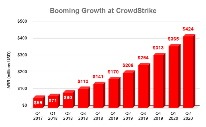 Chart of ARR at CrowdStrike over time