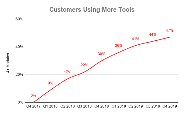 Chart of customers using 4 or more modules over time