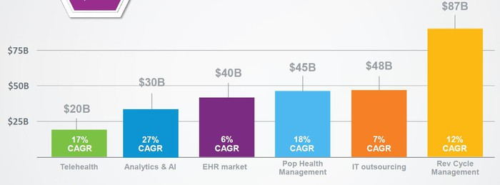 chart showing growth rates and market sizes for different health care IT segments