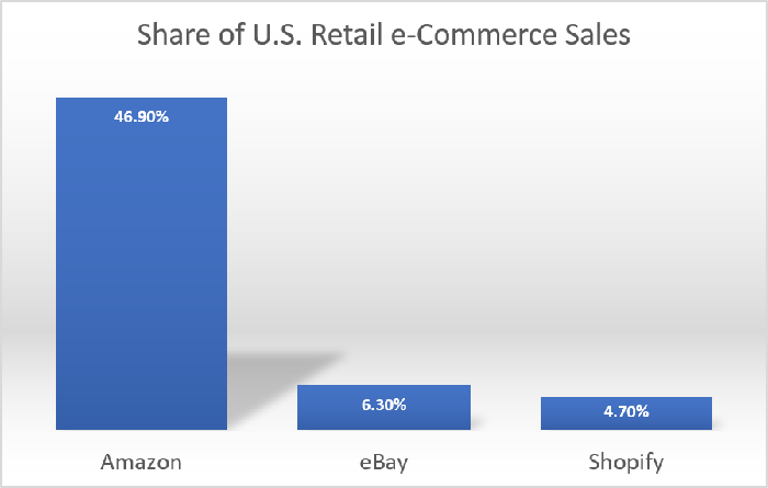 U.S. eCommerce Market Share