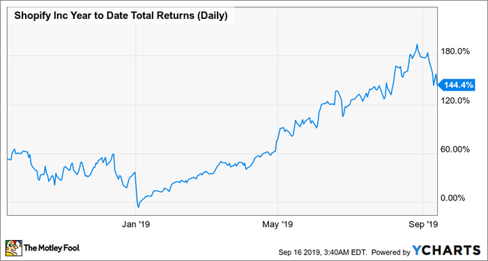 Shopify Year to Date Total Return