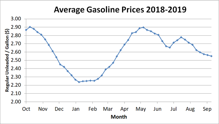 Chart showing average gasoline prices in the U.S. from October 2018 to the beginning of September 2019