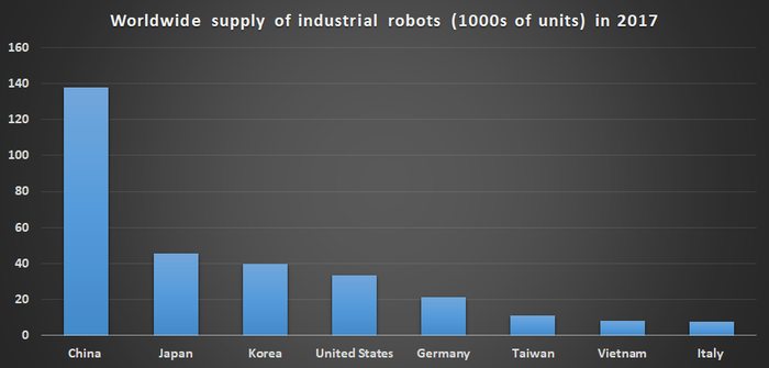 Worldwide supply of industrial robots.