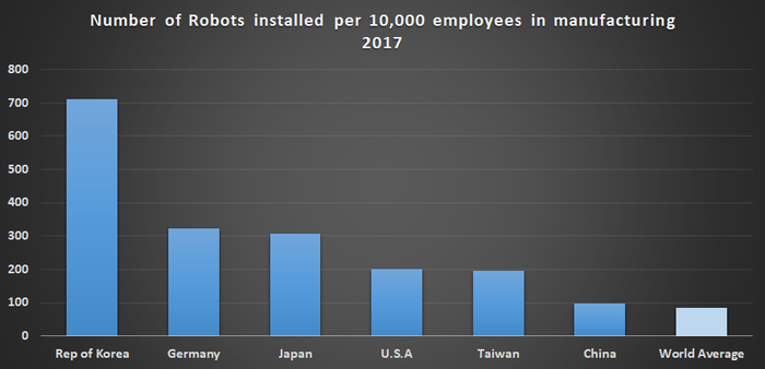 Robot density for selected countries.