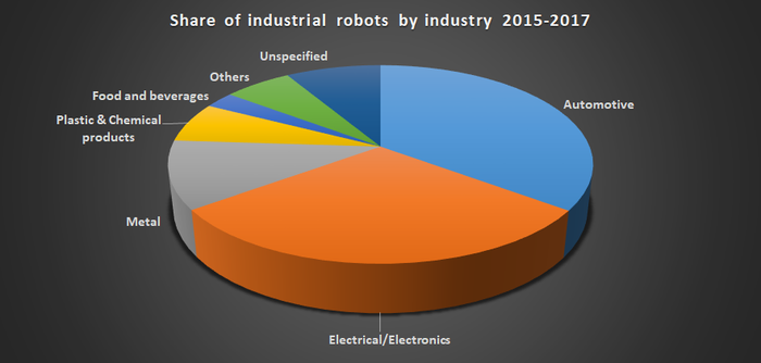 Share of industrial robots by industry.