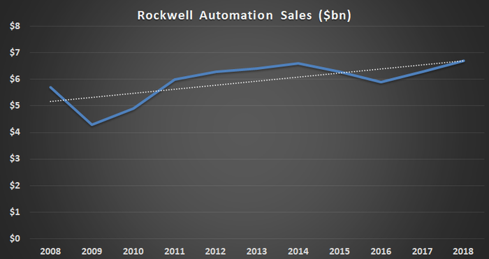 Rockwell Automation sales.