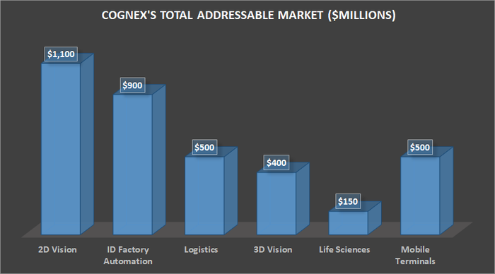 Cognex's total addressable market.