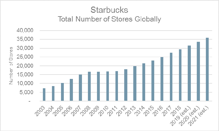 Starbucks Total Number of Stores Globally