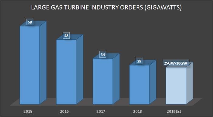 Industrywide large gas turbine orders