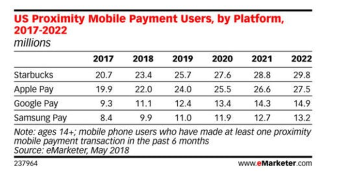 eMarketer data about mobile payment users.