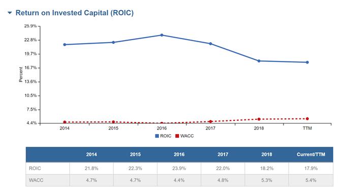 ROIC chart for Starbucks.