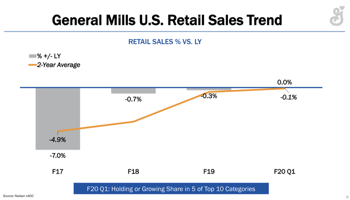Chart showing improving market share trends.