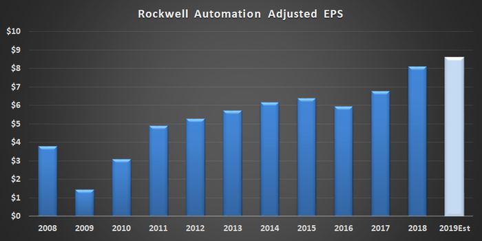 Rockwell Automation adjusted EPS