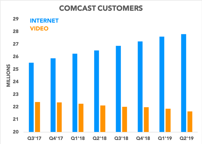 Chart showing Comcast internet and video subscribers