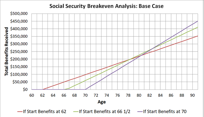 Breakeven analysis graph using simple assumptions.