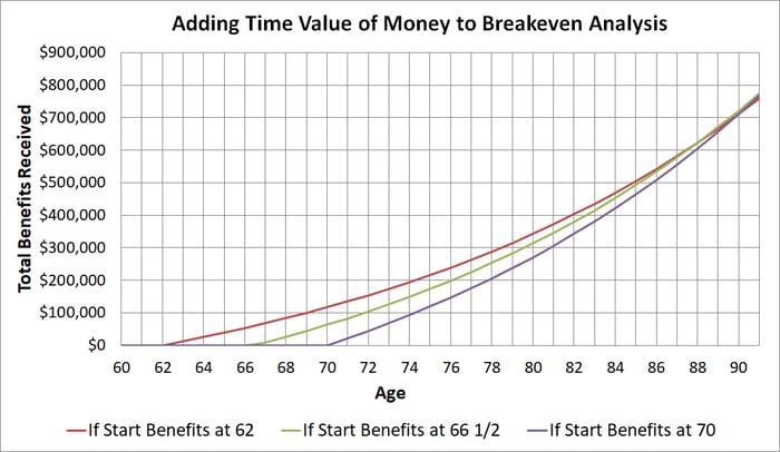 Graph of breakeven analysis using a return assumption.
