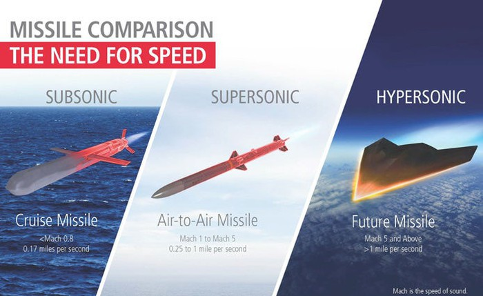 A chart comparing subsonic, supersonic, and hypersonic missiles.