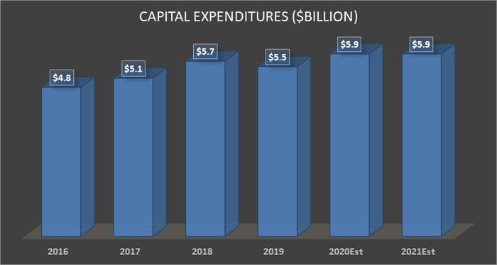 FedEx's capital expenditure plans.