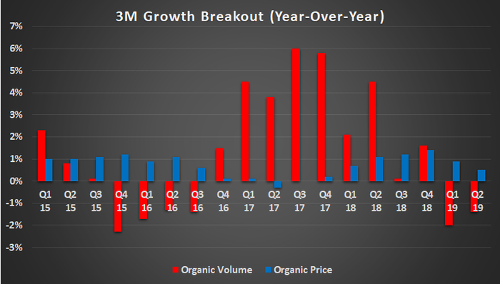 3M growth breakout
