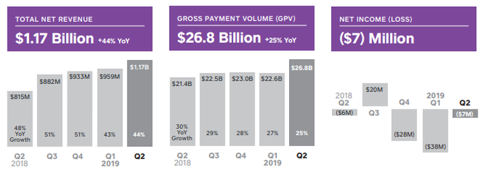 Revenue, Payment Volume, and Net Income for Square