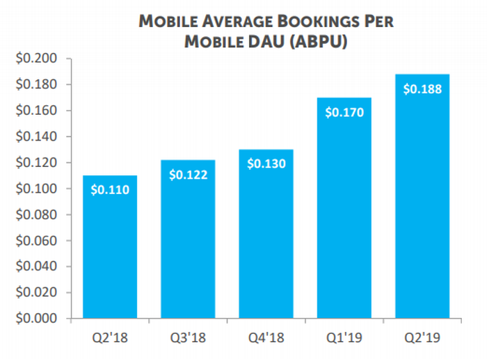 Mobile Average Bookings per Mobile Daily Active Users