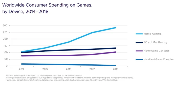 Worldwide Consumer Spending on Games by Device