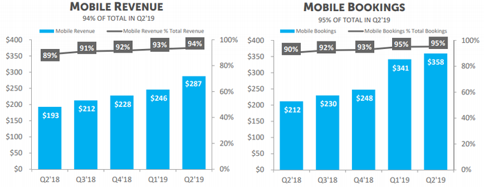 Zynga Mobile Revenue and Mobile Bookings