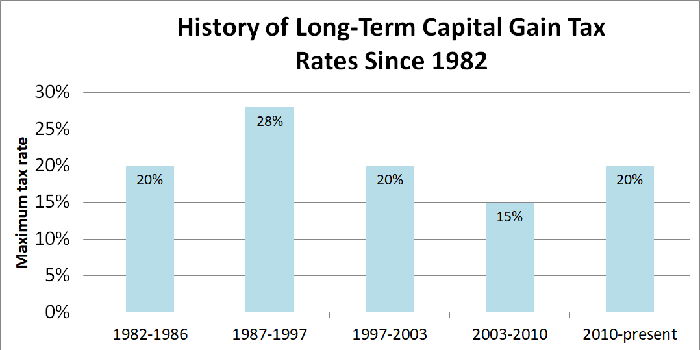 Bar chart showing capital gain tax rates since 1982