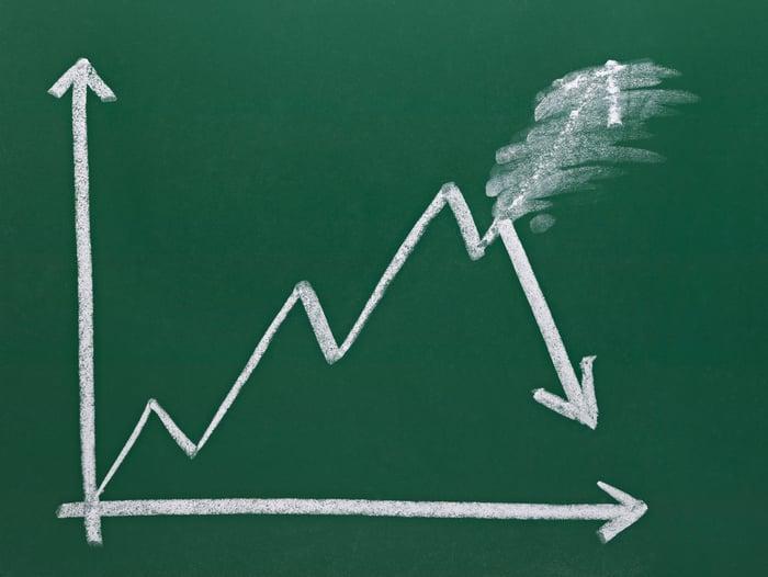 Chalkboard chart showing a positive trend line turn negative.