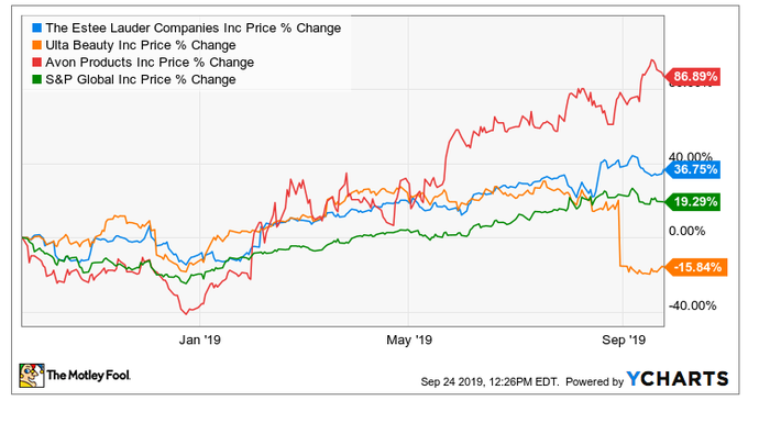 Estee lauder stock chart compared to peers and market