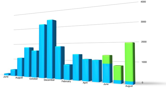 A bar chart showing NIO's monthly sales. Sales fell sharply in early 2019, but August was its best month of the year.