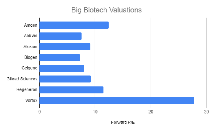 Big biotech valuations chart