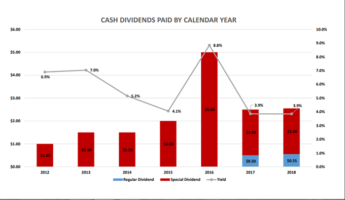 Chart showing dividends paid each year from 2012 to 2018.