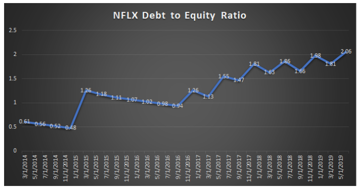 Netflix's increasing debt to equity ratio over time.
