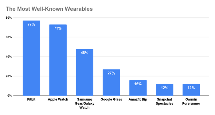 Chart showing the most well-known wearable brands