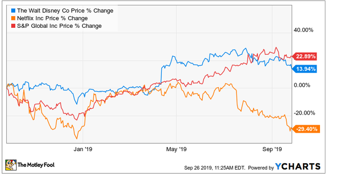 A chart comparing stock prices for Disney and Netflix