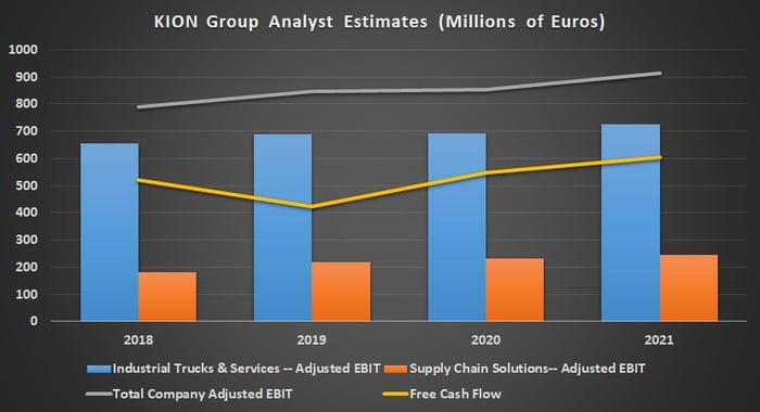 KION Group analyst estimates.