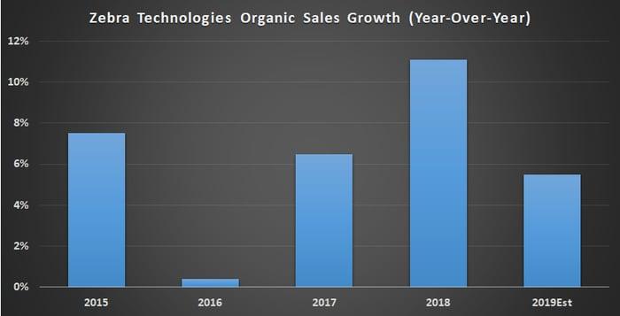 Zebra Technologies organic sales growth.