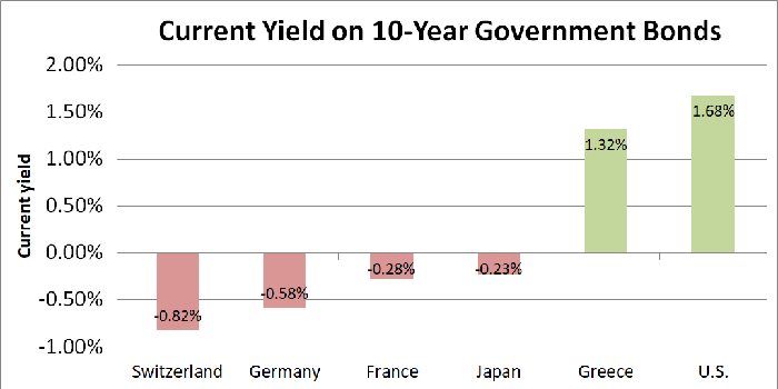 Graph of yields on bonds of certain countries.