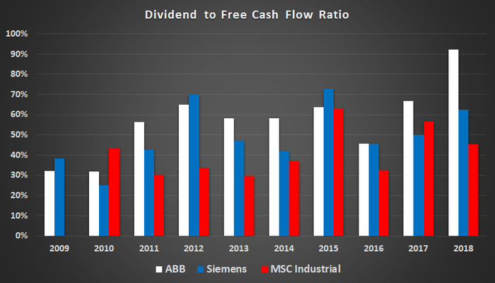 Dividend to free cash flow.